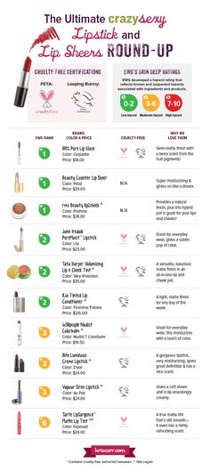 From Kris Carr, Cruelty-Free Lipstick Roundup + 6 Lip-Smacking Tips. Glad to see someone checking this stuff out!