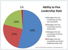 Most managers prefer to use a supportive leadership style that encourages direct reports to seek out their own solutions in accomplishing their tasks at work.