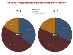 Streaming income overtakes download at Universal as digital sales rise 6% | Music Business Worldwide