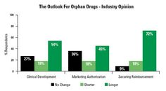 Bar chart showing the outlook for orphan drugs, from a poll conducted by Dice Communications.