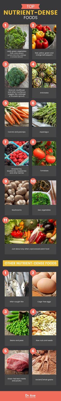 Nutrient-dense foods - Dr. Axe