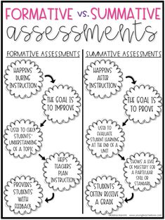 Superstars Which Are Helping Individuals Overseas Free Chart Showing The Difference Between Formative And Summative Assessments. Navigate Now To Grab This Freebie. It Will Help You Better Understand Assessment Types. Use It To Help Guide Your Instruction. Instructional Coaching, Instructional Strategies, Teaching Strategies, Teaching Tips, What Is Differentiated Instruction, Differentiation Strategies, Teaching Outfits, Instructional Technology, Teaching Activities