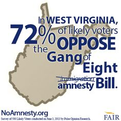 72% of likely voters in West Virginia are opposed to the Gang of Eight #immigration bill according to a new poll.