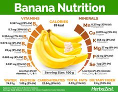 Banana nutrition has been prized for thousands of years for its nutritional value and pleasing taste, not to mention its many medicinal uses. Find out all that banana has to offer! Diet And Nutrition, Fruit Nutrition, Banana Nutrition Facts, Sports Nutrition, Nutrition Pyramid, Nutrition Products, Tomato Nutrition, Soy Products, Proper Nutrition