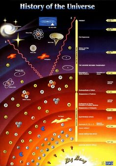 universe pictures facts the Big Bang ♥ Pin for later. Cosmos, Big Bang, Earth Science, Science And Nature, Life Science, Science Today, Science Space, Science Guy, Physical Science