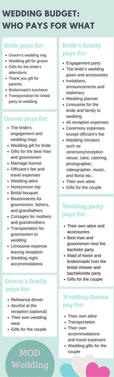 Here, our etiquette experts outline the traditional cost breakdown of a wedding budget for your reference. -- Want additional info? Click on the image. #dress