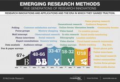 The visual identifies the different research innovations and applications and the era in which they gained traction. The visual spans over five generations.