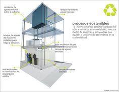Prototipo doméstico de sustitución ecológico en barrios de conformación paulatina / Distopía –