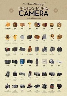 Snygg poster om kamerans utveckling | Kamera & Bild
