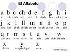 This is a chart of the Spanish alphabet, the main language in Colombia. Description from pinterest.com. I searched for this on bing.com/images