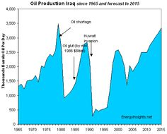 iraqi oil production chart - Google Search