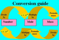 chemistry mole | Chemistry - mixed mole problems