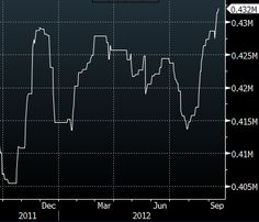 QE3 sparked an increase in shares outstanding of the SPDR Gold Trust(GLD).