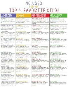40 uses for four favorite Essential Oils: Lemon, Melaluca (tea tree), Lavender and Peppermint.