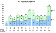 HARP 2.0 is the real reason for the improvement in the US Housing market.