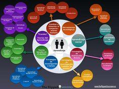 """Hola: Compartimos una interesante infografía sobre """"Metodologías Didácticas en el Aula – Una Visión General"""" Un gran saludo. Visto en: theflippedclassroom.es También…"""