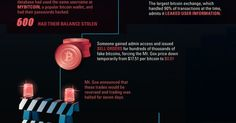 """The Definitive History of Bitcoin Register for the first licensed platform of its kind to trade the """"Top 10 Cryptocurrencies"""" & finally the ability… 