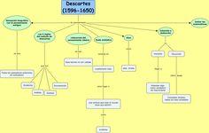 Mapa conceptual de Descartes.