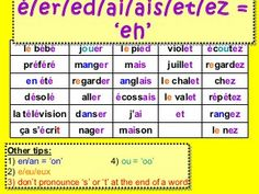 French phonics short French Words, French Man, Speak French, Learn French, Ways Of Learning, Kids Learning, French Teacher, Teaching French, French Classroom