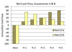 ROI cash flow streams with early returns and later returns compared.