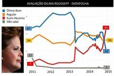 Datafolha: para 54% dos brasileiros Dilma é falsa, para  47% é desonesta e para 46% é mentirosa.