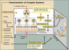 """""""Characteristics of Complex Systems"""" (Diagram). Engineering Science, Systems Engineering, Wicked Problem, Future Of Science, System Map, Systems Thinking, Knowledge Management, Self Organization, Science Articles"""