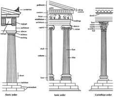 Ancient Greek Architecture. The Greeks developed three styles (orders) with their own distinctive proportions and details: Doric, Ionic and Corinthian, as noted in this diagram.   http://www.angelfire.com/hi5/interactive_learning/yr7greecefiles/Greek_Architecture2.htm