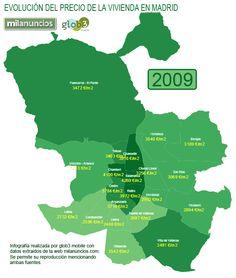 Evolución del precio de la vivienda en Madrid.