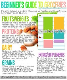 Are you new to grocery shopping and not sure what you should be buying? Check out this beginner's guide to | http://my-be-healthy-body.blogspot.com