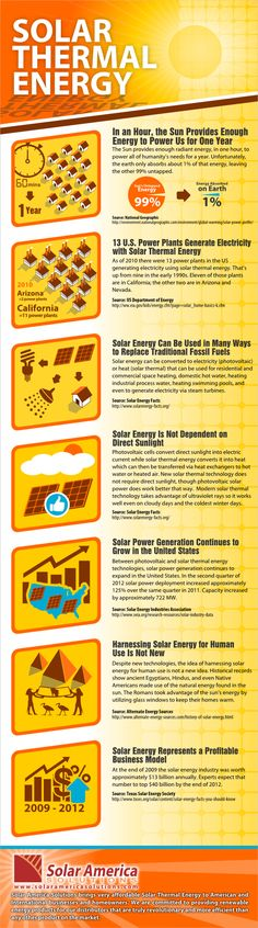 A Few Words About Solar Thermal Energy - Business Superstar