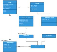 Uml class diagram example inventory management system template customer order class diagram template ccuart Images