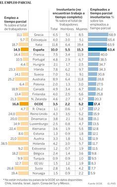 Empleo parcial involuntario por países