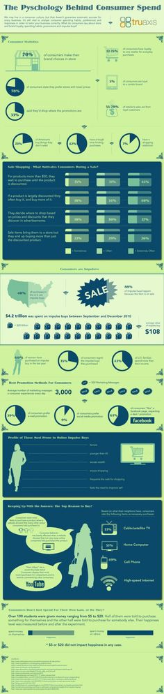 Psychology Behind Consumer Spend #Infographic