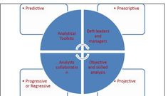 Applying analytical driven toolkits in the interpretations of big data within the 21st century