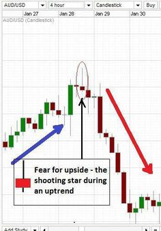 Day Trading Strategy shooting star candle at the end of uptrend on a real Forex chart.shooting star candle at the end of uptrend on a real Forex chart. Shooting Star Candle, Shooting Stars, Intraday Trading, Trading Quotes, Chandeliers Japonais, Analyse Technique, Stock Trading Strategies, Wave Theory, Candlestick Chart