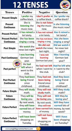 12 Tenses With Examples In English English lessons English prefixes and suffixes Grammar lessons Grammar rules English vocabulary English language learning With good knowledge of 12 English tenses, fluent English and flawless grammar is not too far away. English Grammar Tenses, Teaching English Grammar, English Grammar Worksheets, English Writing Skills, English Verbs, English Vocabulary Words, English Phrases, Grammar Lessons, English Language Learning