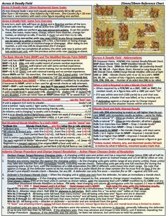 / Reference Chart, ADF Summary Rules & Reference Charts, John Hill renowned wargame designer created these charts for wargamers enjoyment Summary, Charts, Board Games, Graphics, Abstract, Tabletop Games, Graph Of A Function, Table Games