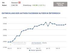 facebook user in Austria (march 2013) --- Entwicklung der aktiven Facebook Nutzer in Österreich (März 2013)