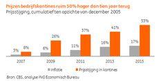 Prijzen bedrijfskantine stijgen drie keer sneller dan inflatie  Bespaar met cashless betaalsysteem van Xafax:   http://www.xafax.nl/NL/716/netpay-cashless-betaalsysteem.html