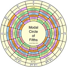 The Modal Circle of Fifths