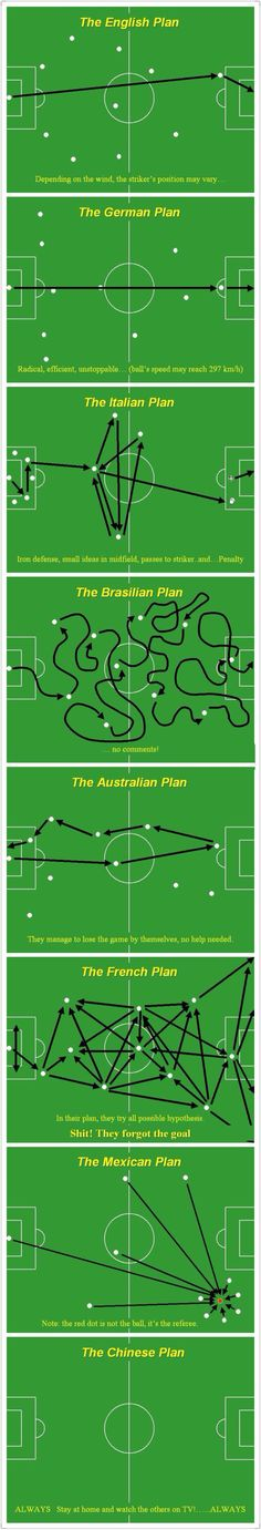 Soccer strategy...and the USofA is where???