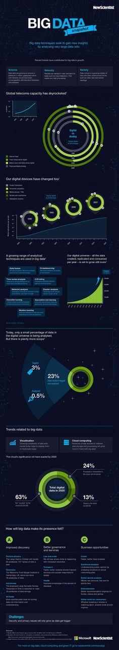 Big Data Snapshot: Total Digitation in 2020 | #MobileCON Topic