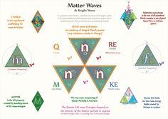 Tetryonics 25.02 - Matter waves