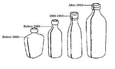 Whether you are largely interested in the history of antique bottles, or you just want to sell them, it is essential to learn the time period from which they develop. Old Milk Bottles, Antique Glass Bottles, Antique Glassware, Vintage Perfume Bottles, Bottles And Jars, Glass Jars, Milk Glass, Vintage Mason Jars, Altered Bottles