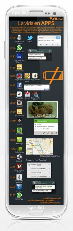 La vida en apps. Rutinas diarias. Del blog A vueltas con E/LE- ¿Se parece a tu vida? ¿Sueles utilizar tantas aplicaciones al día?