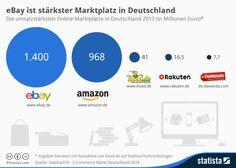 Infografik: eBay ist stärkster Marktplatz in Deutschland | Statista via @etailment