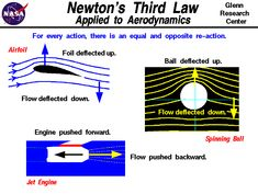 Computer drawing of a jet engine demonstrating Newton's Third Law of Motion.