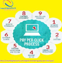 PPC Services in Delhi procedure now considered as prompt means of generating high-end profit through various attractive advertisements. These advertisements usually created through different search engine tracking interfaces like Google Adwords, Facebook Ads, and Bing Ads, etc.  Pay Per Click Services India |  PPC Services Company in Delhi | PPC Services Company India | PPC Services in Delhi