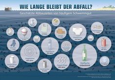 Was ist Plastik? Kunststoff Herstellung, Recycling & Co Disintegration time of plastic garbage in the sea and in the environment Plastic Bottles, Glass Bottles, Plastic Bags, Plastic Items, Water Bottles, Wow Journey, Method Soap, Great Pacific Garbage Patch, Marine Debris