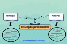 3 Interesting Resources for Technology Integration in Education
